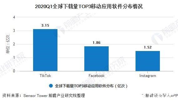 2020Q1全球下载量TOP3移动应用软件分布情况