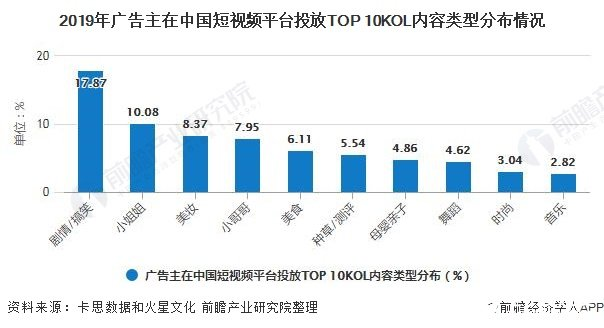 2019年广告主在中国短视频平台投放TOP 10KOL内容类型分布情况