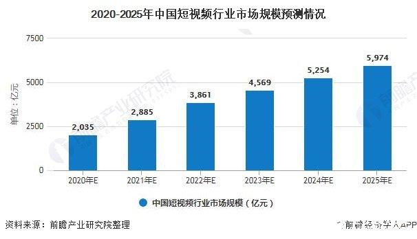 2020-2025年中国短视频行业市场规模预测情况