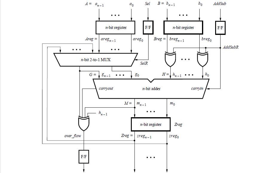 如何在VHDL设计中使用库模块