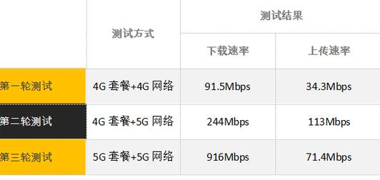 实测4G套餐+5G手机效率不如全5G