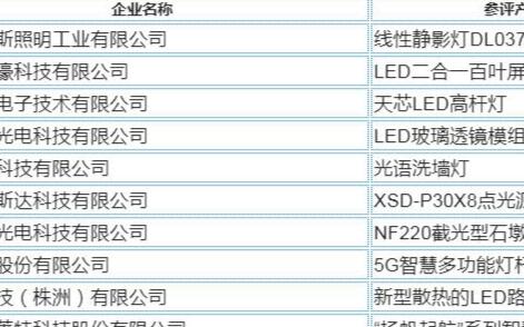 第五届前海湾照明工程奖年度十大创新性产品获奖名单