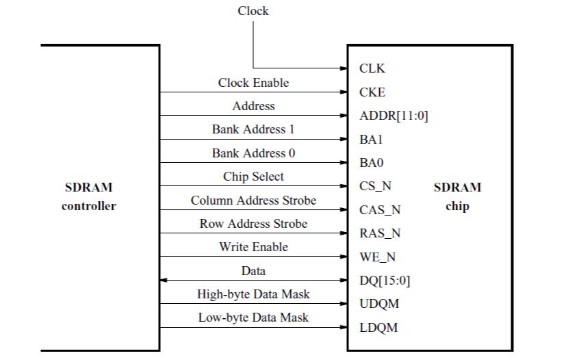 如何使用VHDL設計Altera的DE2板上SDRAM存儲器