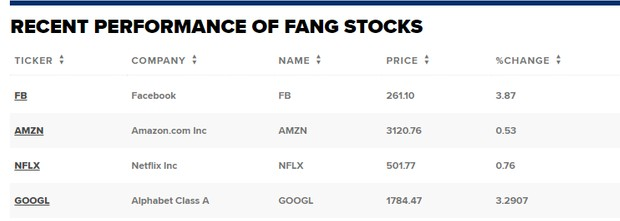 Facebook、亚马逊和Google等公司股票纷纷下跌