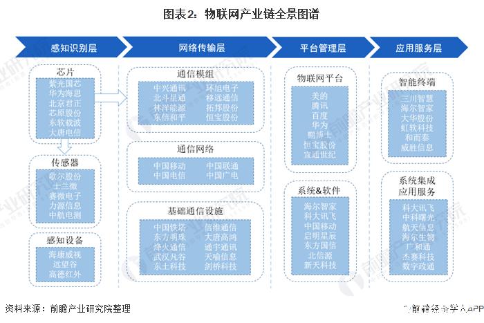 图表2:物联网产业链全景图谱