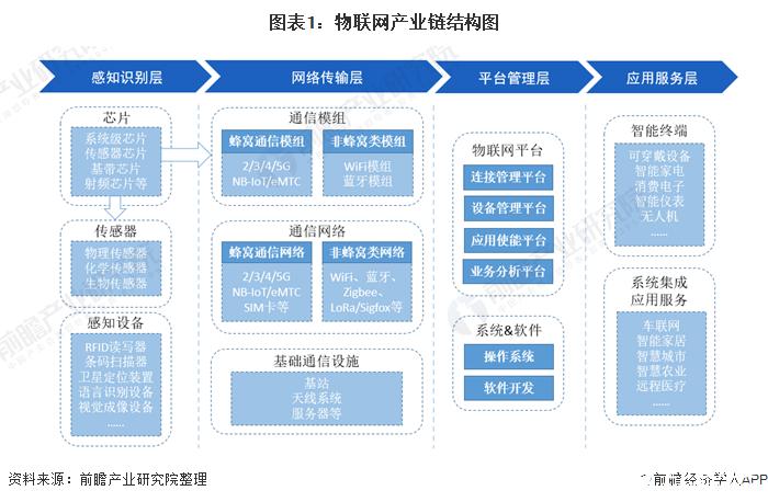 中国传感器芯片严重依赖进口,中国物联网行业面临着严峻的现实