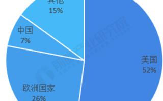 2020年中国航空零部件制造行业实现贸易逆差5....