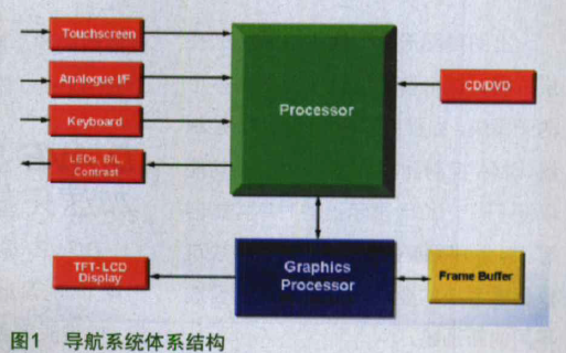 FPGA面向汽车电子的可编程逻辑解决方案