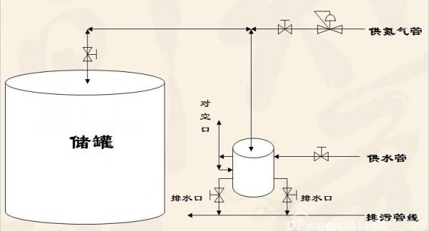 便携式气体质量流量计的思路设计
