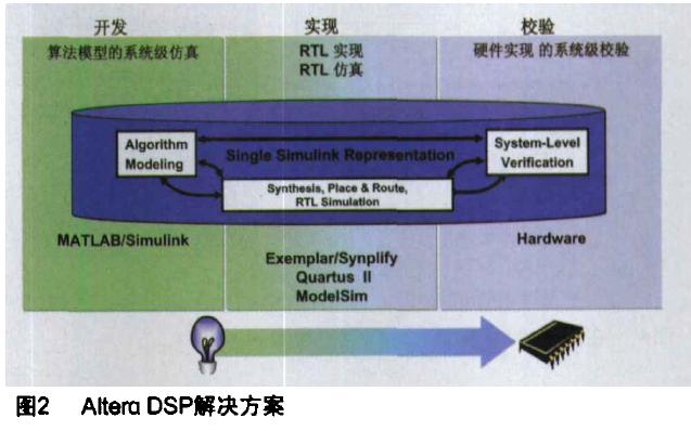 基于模型的设计技术与Altera DSP Builder的详细资料说明