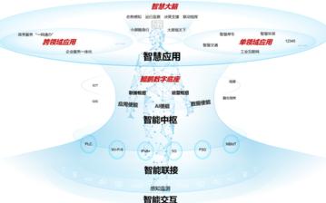 建设首个基于鲲鹏云底座的智慧城市:许昌