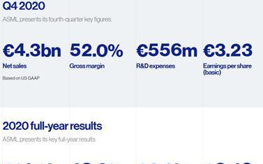 ASML 2020年全年净销售总额为140亿欧元