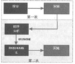 可編程邏輯設計系統的新功能ISE4-1i可定義新標準