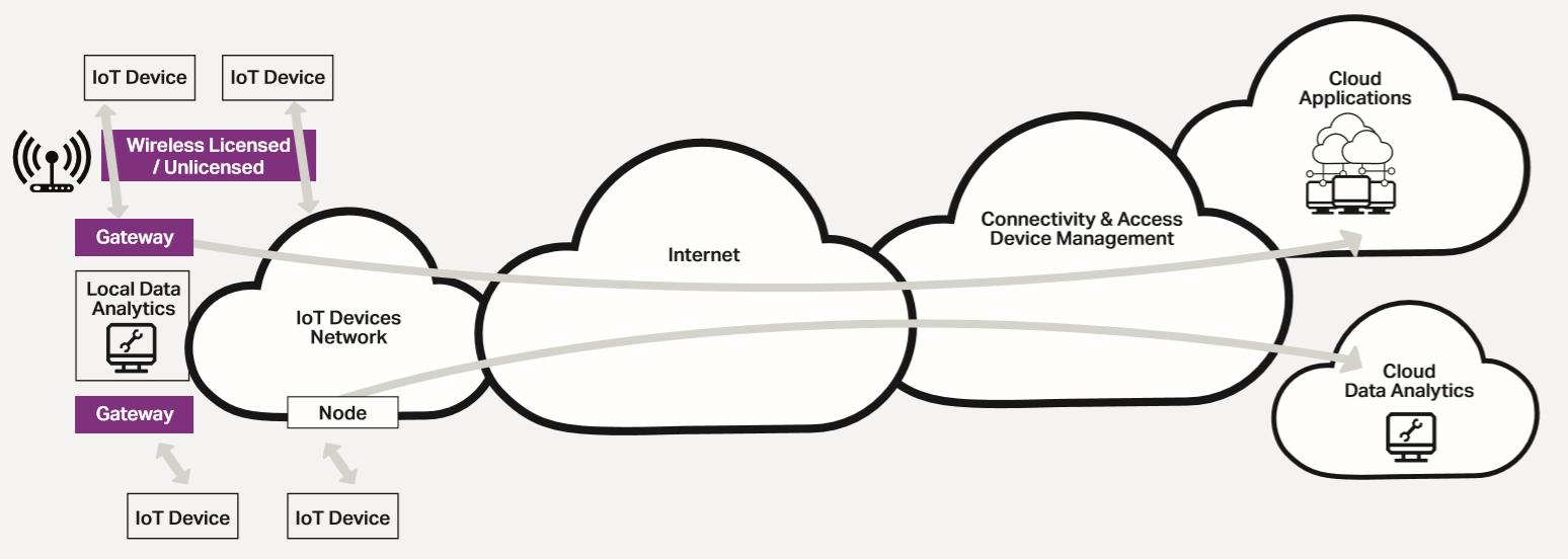 物联网(IoT)中的身份认证