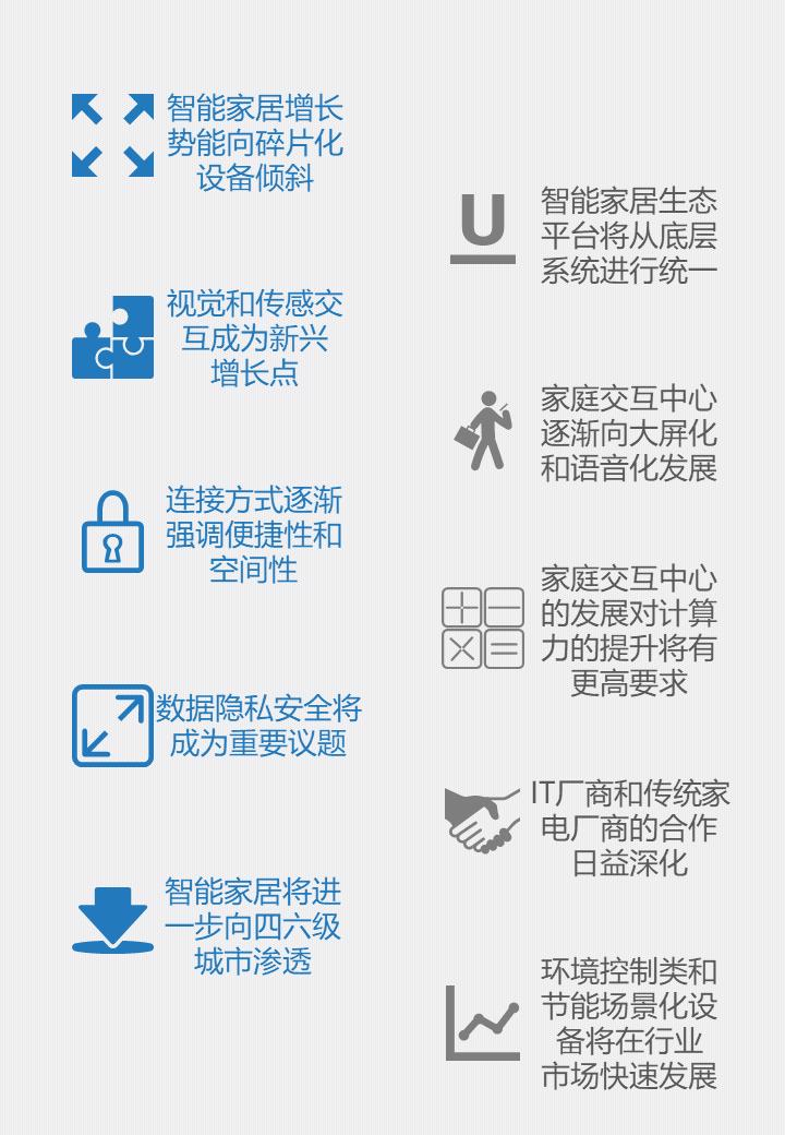 IDC發布2021年中國智能家居市場10大預測