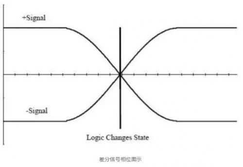 差分信号的原理及其在PCB设计的处理方法