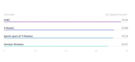 美国未来6个月预计5G覆盖范围将扩大至80%