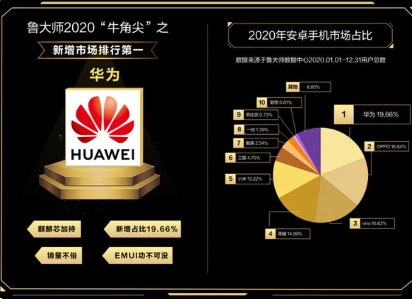 2020年安卓手机市场占比情况公布