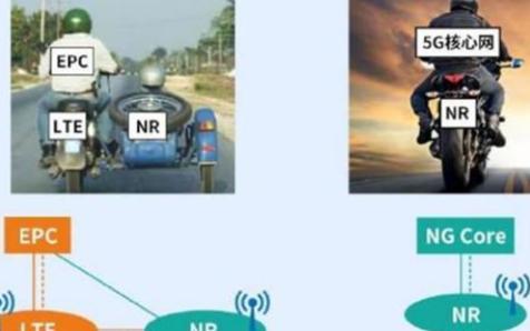 中国电信广东5G独立组网全面上线