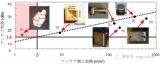 全球范围内开始研究可实现100Gbps或更高传输...