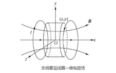 亥姆霍兹线圈的供电电源解决方案详细说明