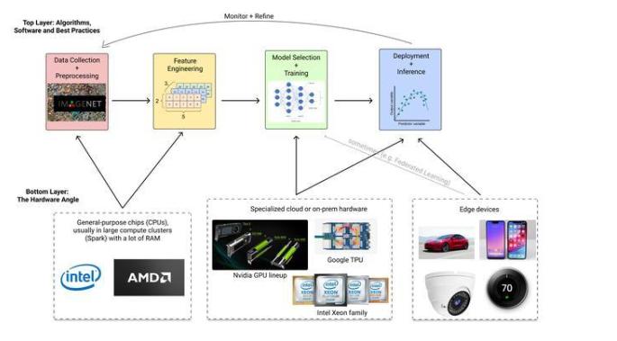 机器学习/人工智能应用开发的硬件及机遇