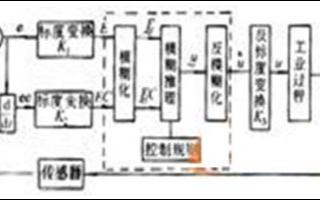 基于模糊控制器的液壓系統模糊控制的性能及應用研究