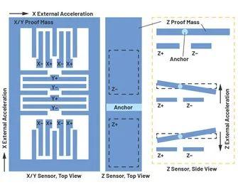 采用加速度计的高精度角度/倾斜检测系统的性能指标