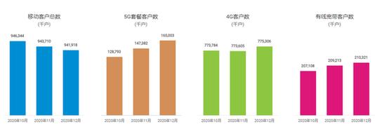 中国移动独霸中国5G和宽带市场