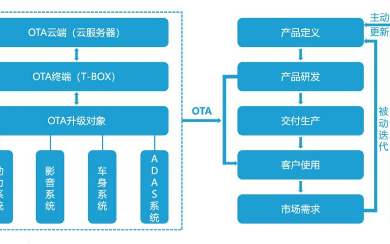 软件将越来越成为定义汽车的决定性因素,OTA的未来也大有想象空间