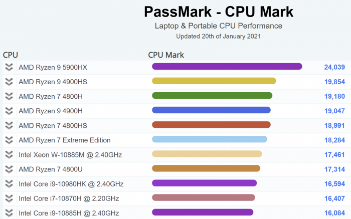AMD锐龙R9-5900HX移动处理器数据汇总