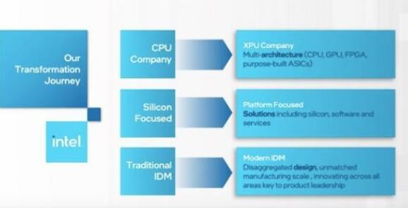 台积电将在下半年开始采用英特尔的Core i3芯片