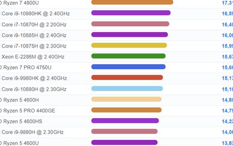 AMD锐龙9 5900HX近乎完美 荣登世界第一笔记本CPU