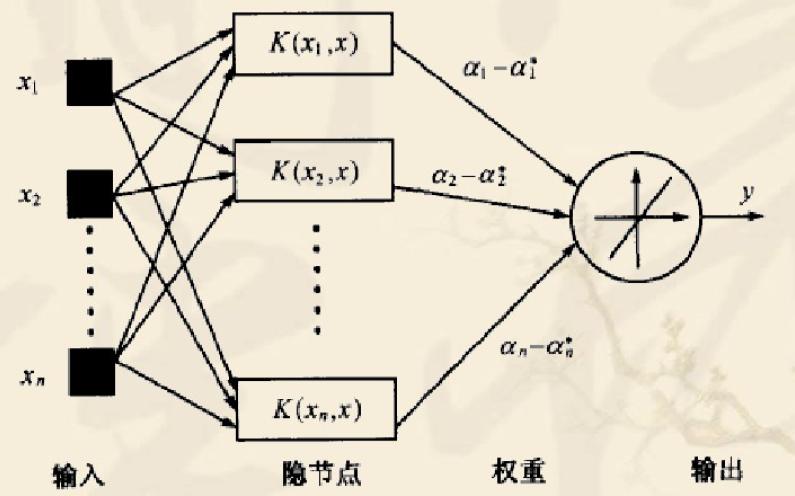 神经网络的介绍和在GIS中有什么样的应用说明