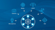 CEVA推出新型SensPro2系列高功效传感器中枢DSP,AI推理能力提高两倍