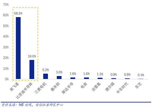 300亿! 近十年内亚洲最大的汽车电子融资!
