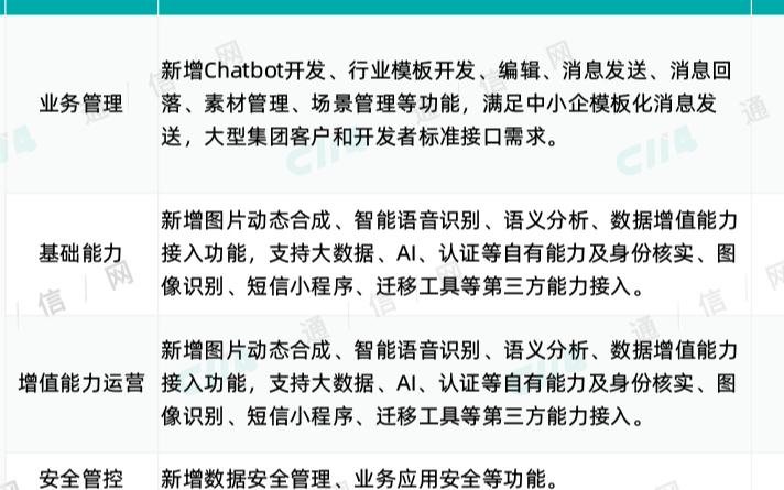 广东移动启动了5G行业消息CSP平台研发招标项目