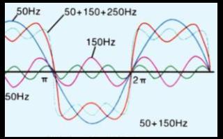 降低变频器谐波可采用的方法