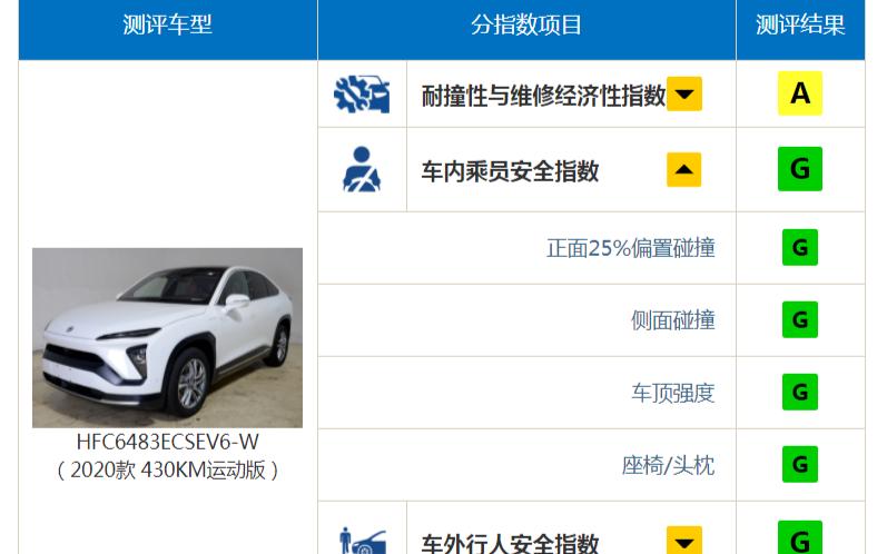 蔚来EC6综合成绩在2020年中国保险汽车安全指数测评的所有车型中最佳