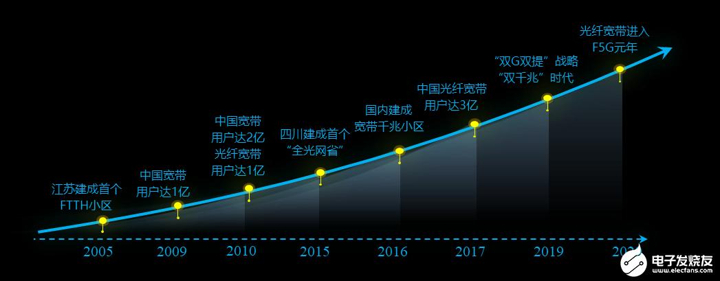 2020年千兆用户数已突破588万,未来将进入全新的F5G时代