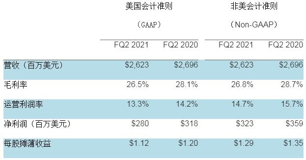 希捷科技发布2021财年第二财季财务报告