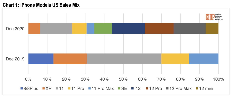 苹果Q1财季iPhone12系列占美国iPhone总销量56%