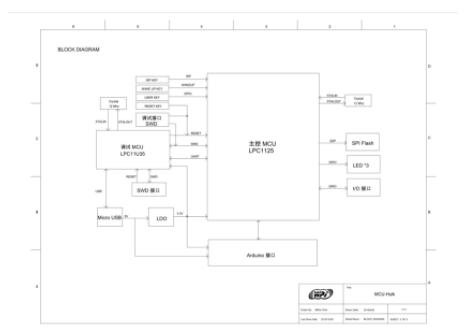 基于NXP LPC1125 的近场通信(NFC)通讯方案解析