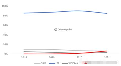 2021年拉美智能手机市场预测,市场有望实现两位数增长