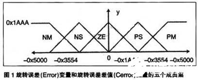 基于模糊逻辑算法和TMS320F2812 DSP实现无刷直流电动机控制设计