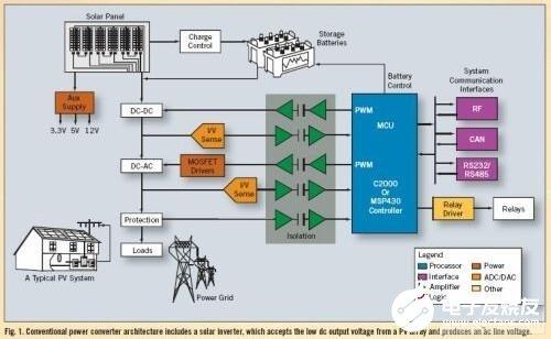 通过采用微型逆变器优化太阳能系统的效率和可靠性