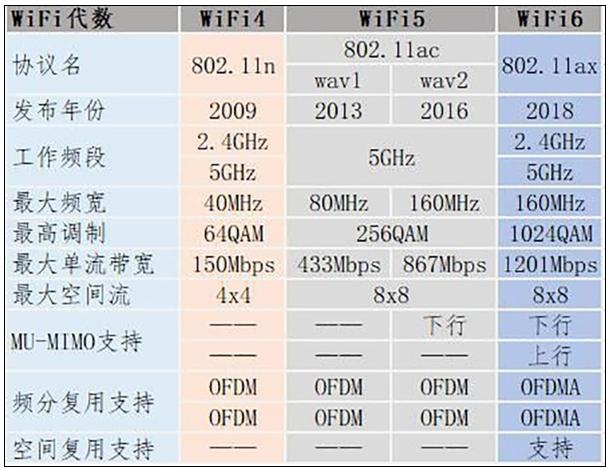 Wi-Fi 6E与Wi-Fi的区别及应用