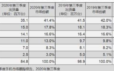 中国手机市场格局发生剧变 手机企业纷抢华为的市场