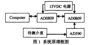 基于89C51单片机和AD590芯片实现微机通信程序的开发