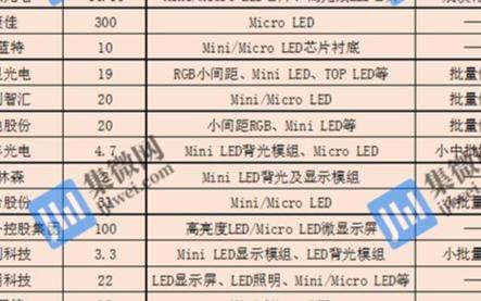 Mini-LED市场爆发前夕,产业链进行产能储备